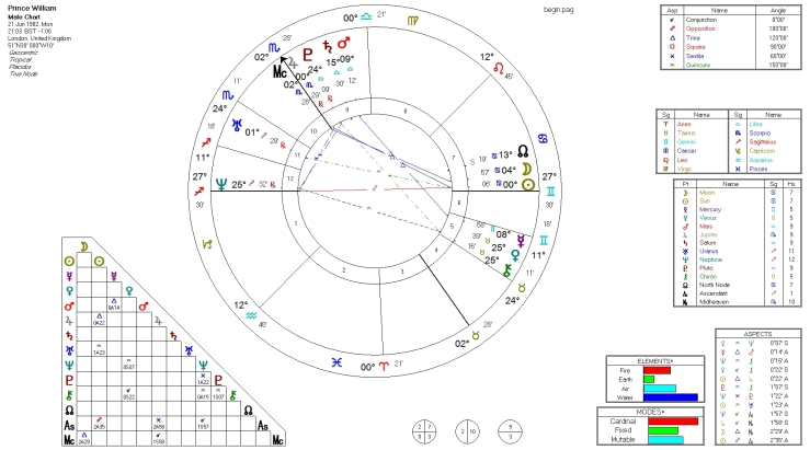 Prince William natal chart
