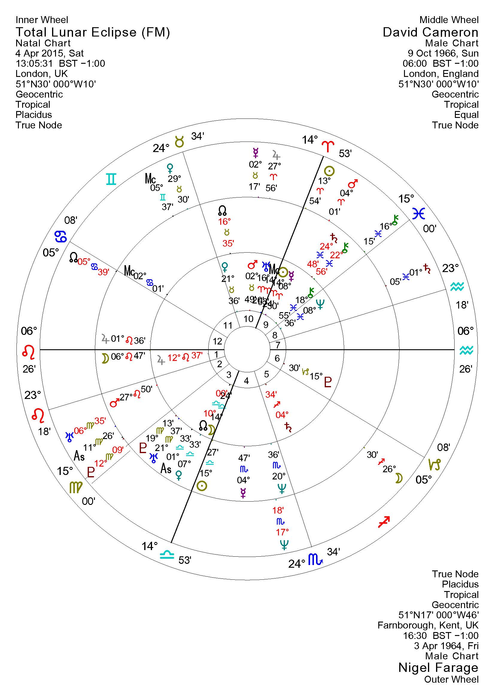 Uk general election predictions astro insights blog lunar eclipse comparison cameron farage nvjuhfo Gallery