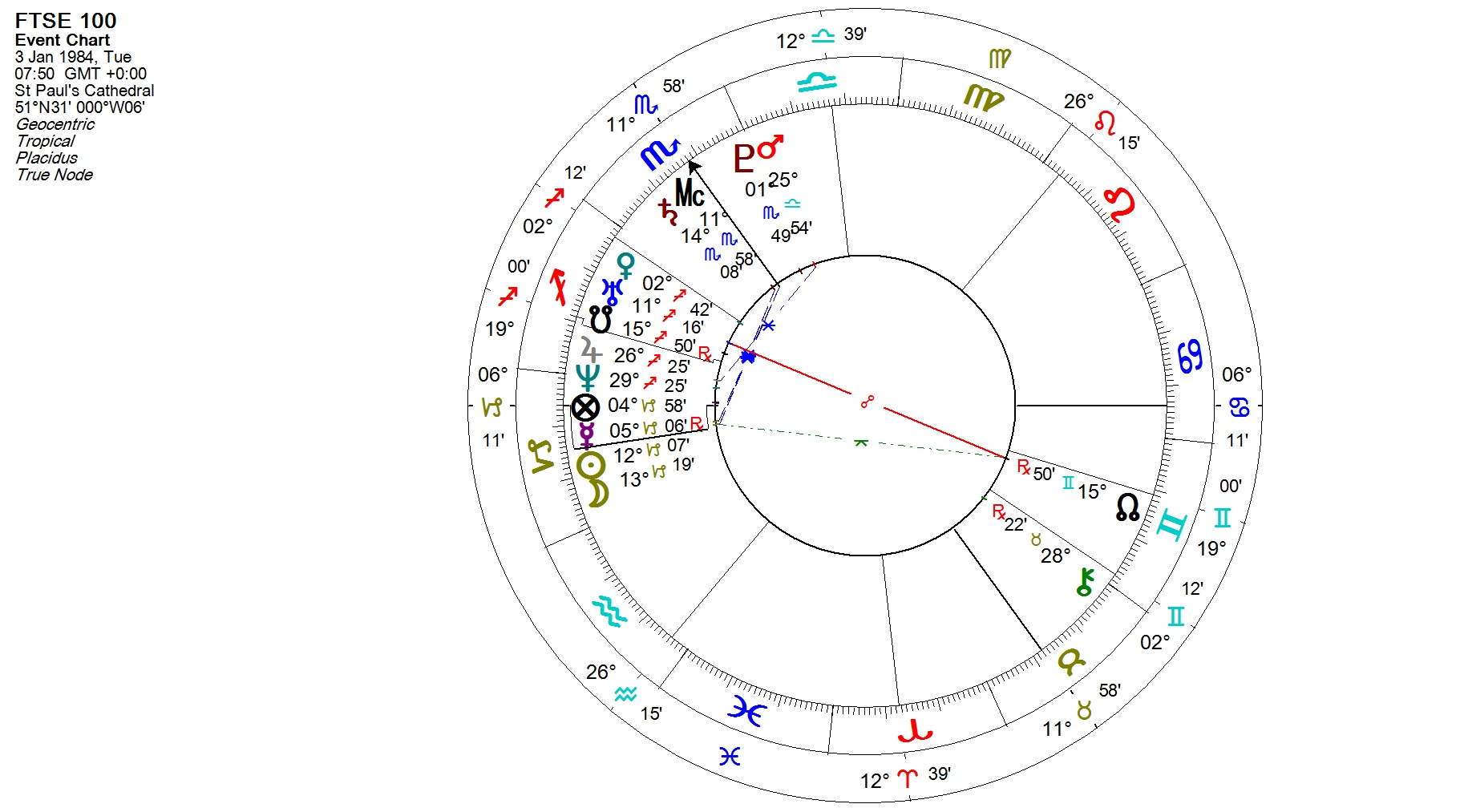 FTSE 100, birth chart, LSE, financial astrology