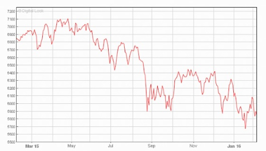 FTSE 100 15-16 year graph_edited