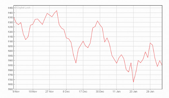 FTSe 100 Dec 15 to Feb 16 Three month graph_edited