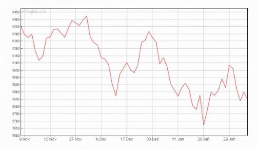 FTSe 100 Dec 15 to Feb 16 Three month graph_edited