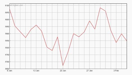 FTSE 100 Jan to Feb 2016 chart_edited