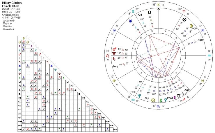 clinton-natal-chart