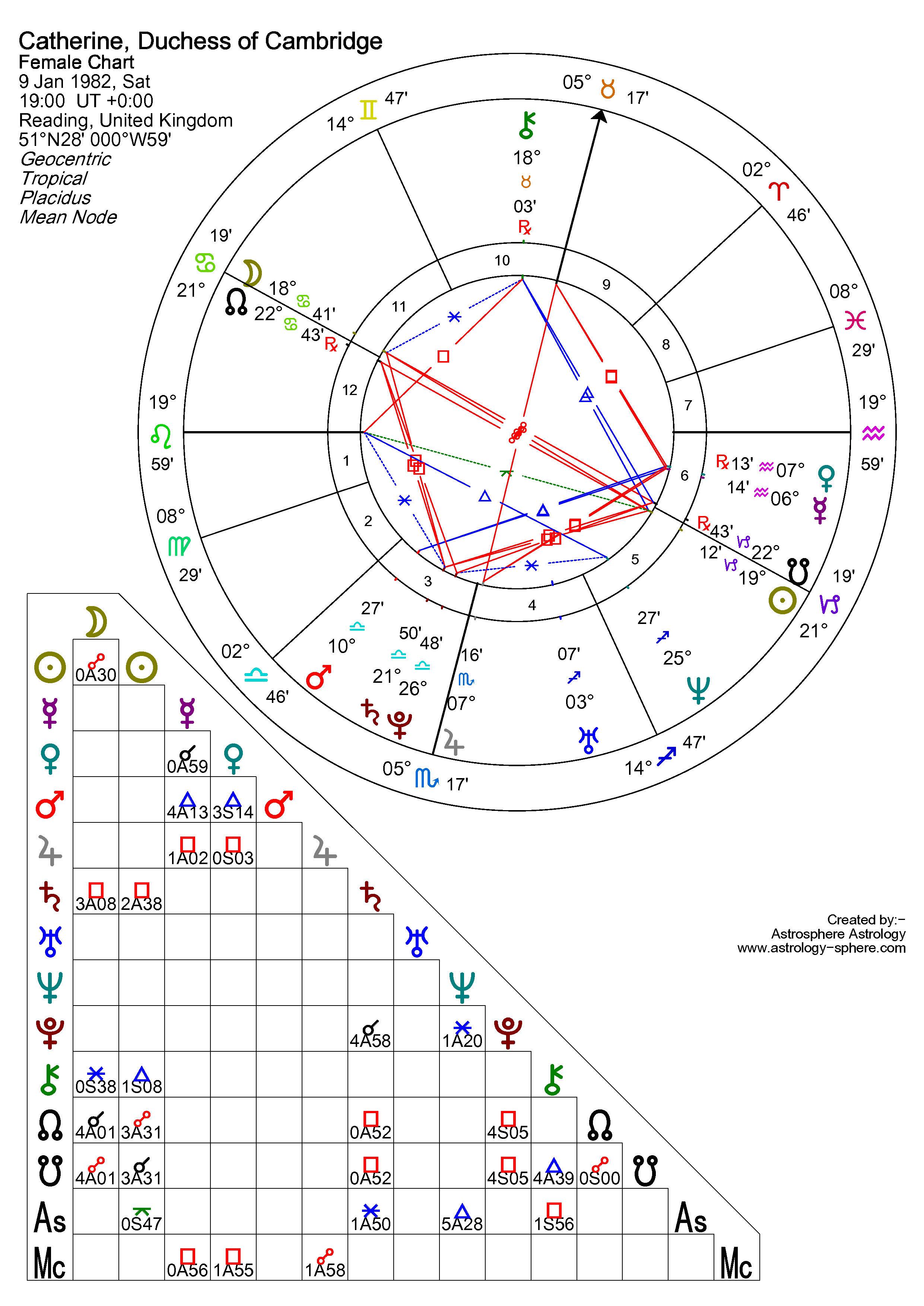 Birth Chart Predictions Erkalnathandedecker