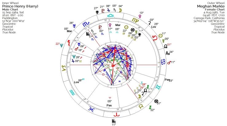 Harry Meghan synastry biwheel